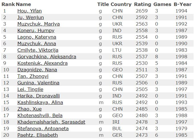 2019 June Top 20 WOMEN Chess Players in the World
