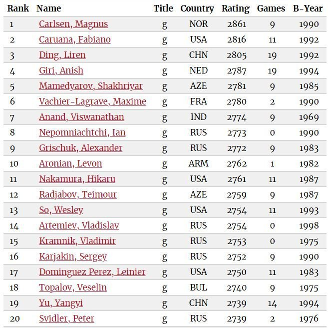 May 2019 World Chess Ratings Top 20 Players