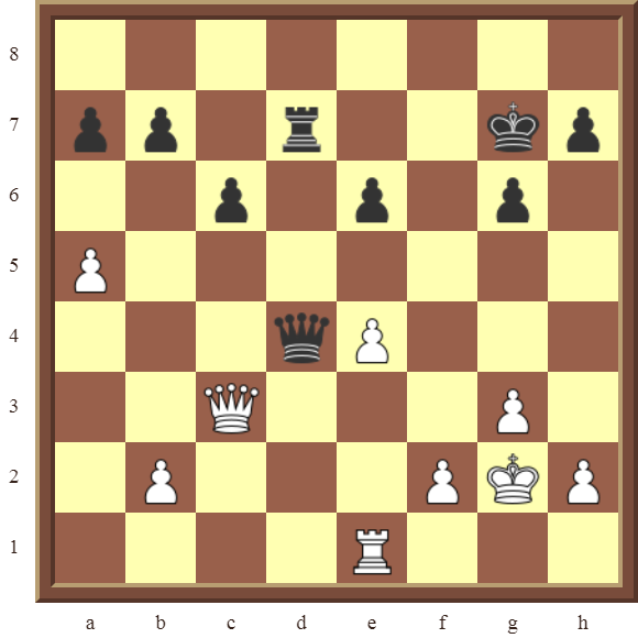 PINS Diagram 22 – White wins black Queen for a Rook in 2 moves–or wins the black Rook in 3 moves if …Qxc3.