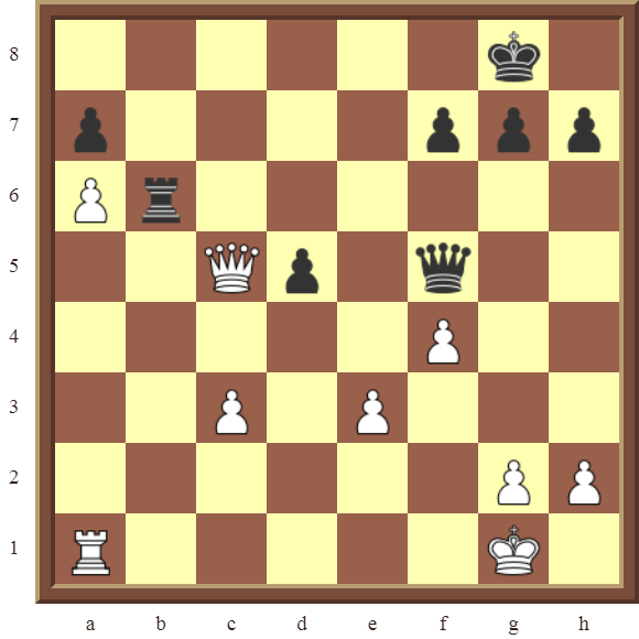 CHAPTER 14 QUIZZES & NAME THE TACTICS: Diagram 420 – White promotes the a-pawn in 3 moves.