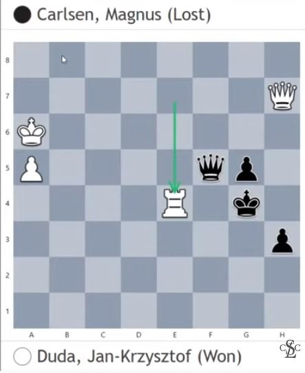 Final position Duda beats Carlsen in Classical Chess game