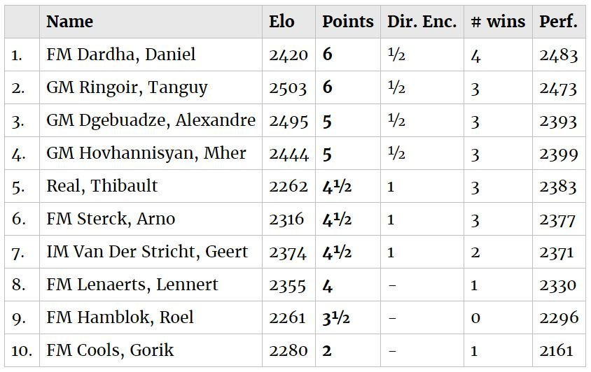 Final Standings - 2019 Belgian Championship