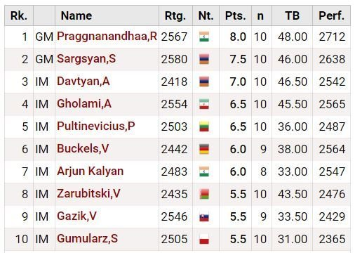 Praggnanandhaa Final Standings wins World Youth Under 18 Championship