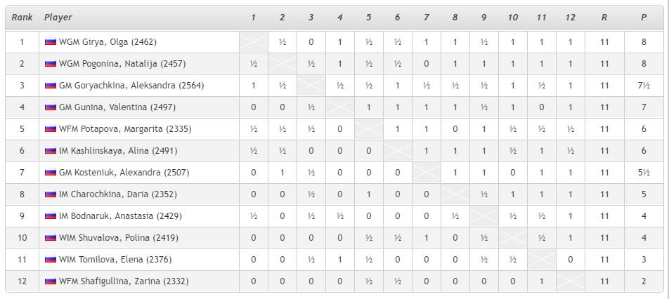 Round 11 Final Standings 2019 Russia Championship