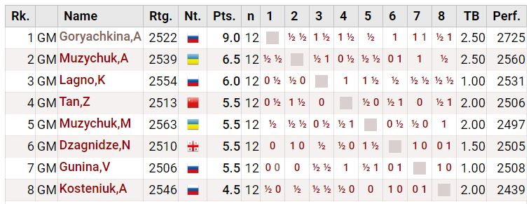 Round 12 Standings