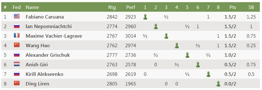Round 2 Standings after Fabiano win - 2020 World Chess Candidates Tournament