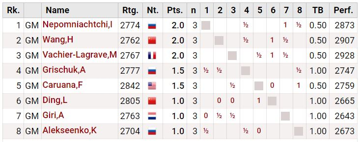 Round 3 Standings after Fabiano's loss to Ding - 2020 World Chess Candidates Tournament