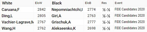 Round 4 Results - 2020 World Chess Candidates Tournament