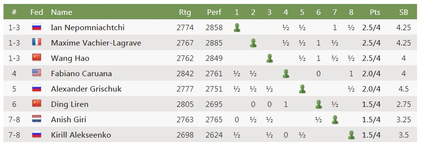 Round 4 Standings - 2020 World Chess Candidates Tournament after Fabiano draws