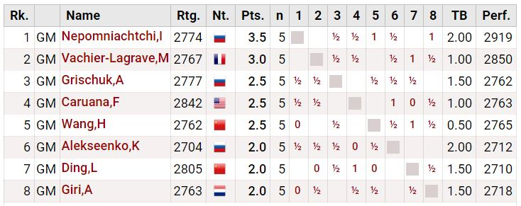 Round 5 Standings - 2020 World Chess Candidates Tournament after Fabiano draws