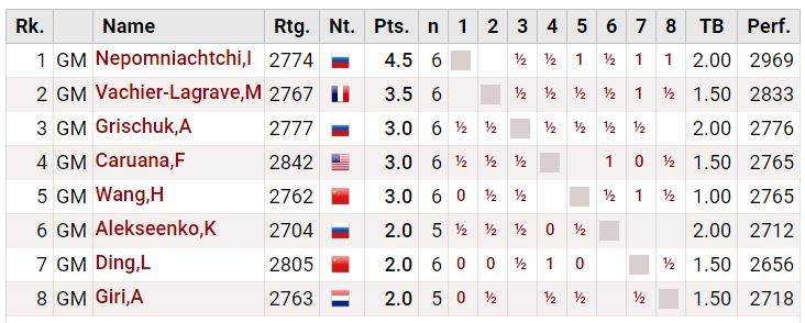 Round 6 Standings - 2020 World Chess Candidates Tournament after Ian Nepomniachtchi wins again