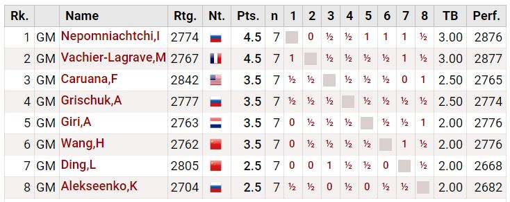 Round 7 Standings - 2020 World Chess Candidates Tournament after Ian Nepomniachtchi wins again