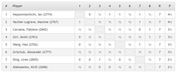 Round 7 Standings when FIDE suspended 2020 World Chess Candidates Tournament