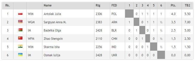 Table standings AFTER FIDE stripped Iulija Osmak of crown